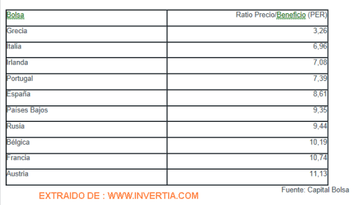 INDICES-CON-PER-MAS-BAJO-EN-JULIO-2012-510x296% - Los selectivos bursátiles con  los PER más bajos del mundo