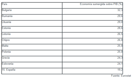 PAISES-CON-MAS-ECONOMIA-EN-B-FUENTE-INVERTIACOM-510x302% - Paises de Europa donde hay más Economia en B