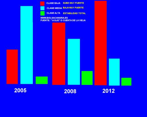 WWW.-EVOLUCION-DE-LAS-CLASES-SOCIALES-EN-ESPANA-2005-A-20012-510x408% - Hacerlo había que hacerlo pero el daño social también iba en el paquete de Rajoy