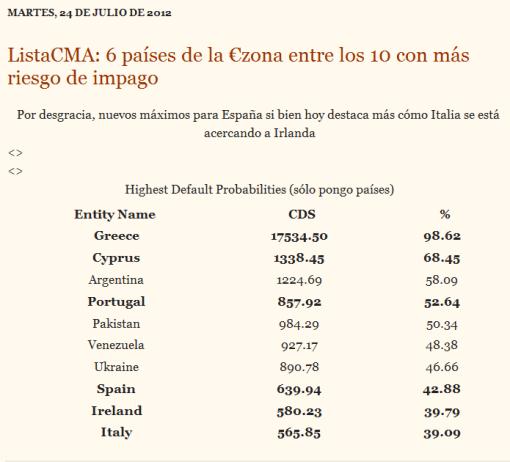 cma1-510x462% - Lista 10 paises con mas probabilidad de presentar DEFAULT