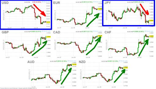 divisas-y-subida-de-bolsas-del-viernes-grafico-horario-510x291% - Al dólar y al yen no les gustó la sesión del viernes de Bolsa