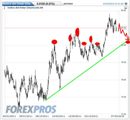 dolar-3-julio-2012-510x472% - Pauta Euro: pullback a 1.30, si no, malo, malo