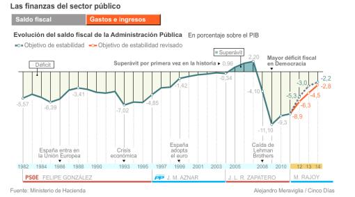 gasto-fiscal-de-la-AP-CINCO-DIAS-510x283% - Evolución del saldo  fiscal por legislturas políticas