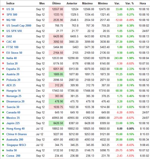 indices-futuros-tiempo-real-FOREXPROS-510x538% - Indices de futuros mundiales  en tiempo real