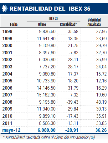 rentabilidad-y-volatilidad-ibex-desde-1998% - Rentabilidad y volatilidad anualizada IBEX desde 1998