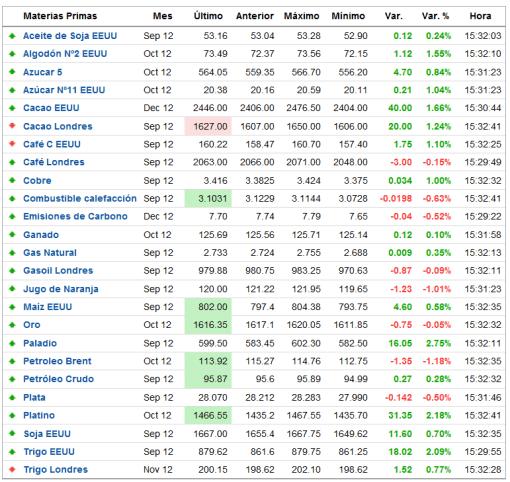 CIERRE-SEMANAL-COMMODITIES-510x482% - Cierre semanal indices, commodities y divisas