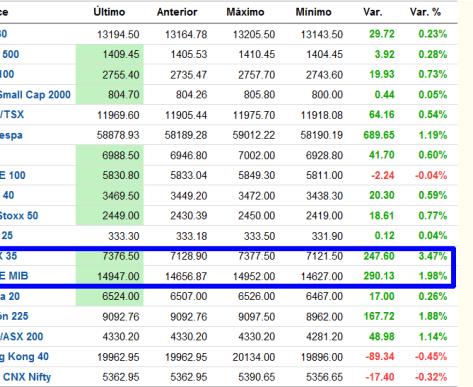 INDICES-TIEMPO-REAL-BOLSACANARIA-510x349% - Seguimos subiendo ..... indices tiempo real