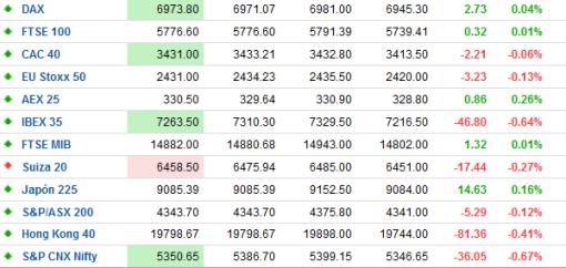 INDICES-TIEMPO-REAL-BOLSACANARIA2-510x242% - Indices mundiales e IBEX-35 tiempo ahora mismo
