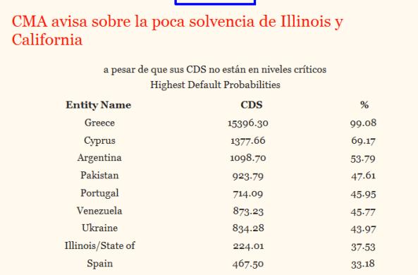 cma-actualizada-bolsacanaria-510x390% - EEUU también tiene Estados con problemas de solvencia igual que España