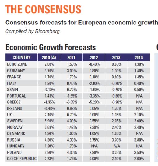 consenso-de-crecimiento-BLOOMBERG-510x536% - Consenso de crecimiento en Europa