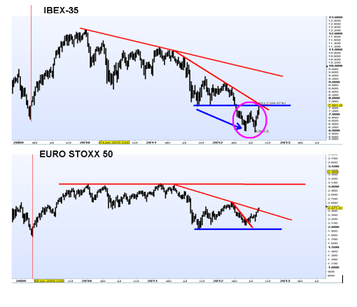 ibex-versus-euro-stoxx-desde-rebote-2009-bolsacanaria-510x439% - IBEX versus EURO STOXX tras los máximos del rebote 2011