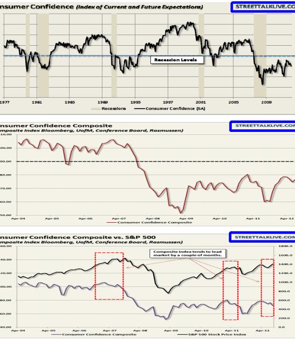indicador-lider-consumer-confidence-510x536% - Indicadores líderes