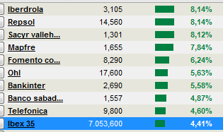mayores-ganancias% - Ayer cargaron en algunos valores