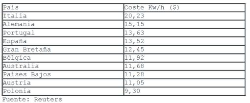 paises-donde-sale-mAs-carea-la-electricidad-510x212% - Paises donde a las empresas le cuesta más el KW/H
