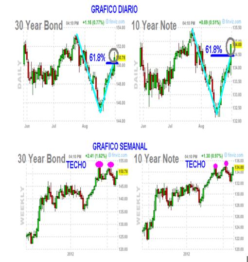 BONO-Y-NOTA-AGOSTO-2012-BOLSACANARIA-510x538% - Bond a 30 y Note a 10 años buscan de nuevo máximos