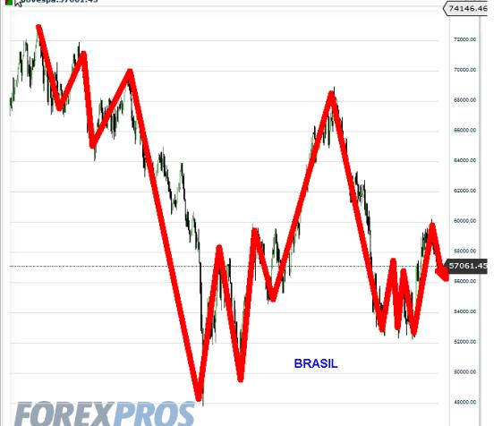 BRASIL-AGOSTO-2012-510x479% - Indices sudamericanos ¿igual pauta de precio que los asiáticos?