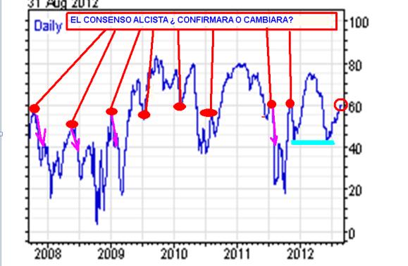 CONSENSO-31-AGOSTO-BOLSACANARIA-510x385% - El consenso alcista llega al 60% en Wall Street  ¿ se confirmará o se girará?