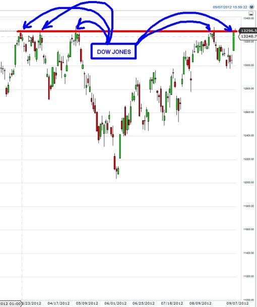DOW-NO-ROMPE1-510x608% - ¿Le está enseñado el camino el SP500 al Dow Jones?