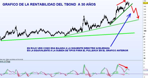 ESTUDIO-BONO-30-ANOS-510x312% - ¿Vive USA una situación anómala en sus  mercados de renta fija y variable?