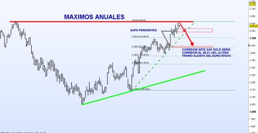 EURO-STOXX-18-SEPTIEMBRE-2012-510x284% - Tapar gaps es un escenario correctivo a contemplar