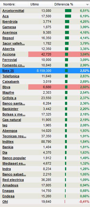 IBEX-AHORA-MISMO3% - IBEX ordenado de más a menos ahora mismo