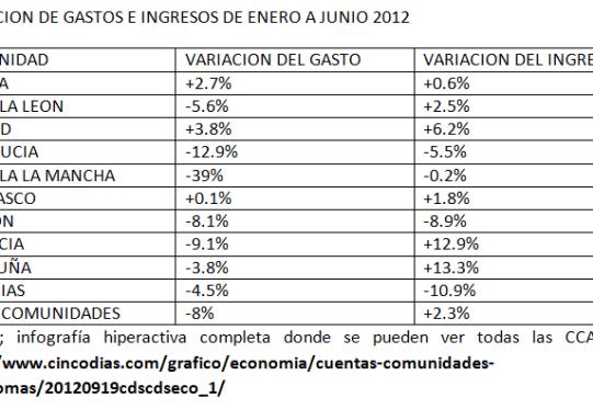 INGRESOS-GASTOS-CCAA-PRIMER-SEMESTRE-BOLSACANARIA-510x291% - Datos de la evolución de los gastos e ingresos de las CCAA en el primer semestre