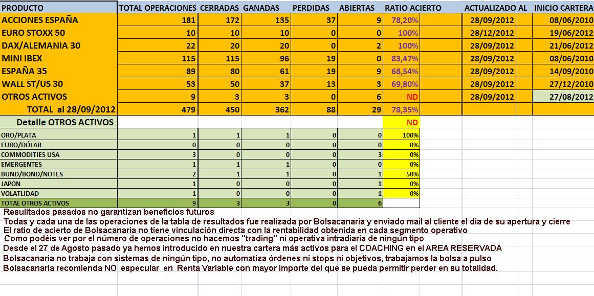RESULTADOS AUTOCARTERA HASTA 30 SEPTIEMBRE 2012