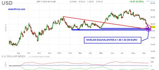 dolar-17-septiembre-2012-510x236% - Dólar culmina objetivos bajistas, ahora debe rebotar