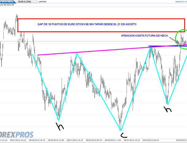 euro-stoxx-6-septiembre-2012-510x355% - Hará el efecto Draghi llevar al Euro Stoxx 50 a 2500 hoy