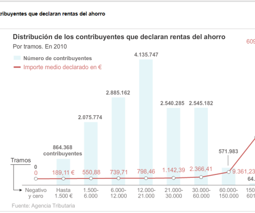 evolucion-de-las-rentas-de-ahorro-510x286% - Los rendimientos del ahorro en el 2010 en España