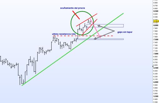ibex-18-septiembre-2012-510x375% - Tapar gaps es un escenario correctivo a contemplar