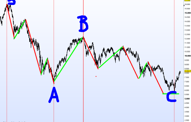 ibex-de-techo-a-suelo-2-510x349% - IBEX 2002-2012: ¿Fin de un ciclo bursátil completo (impulso+corrección?