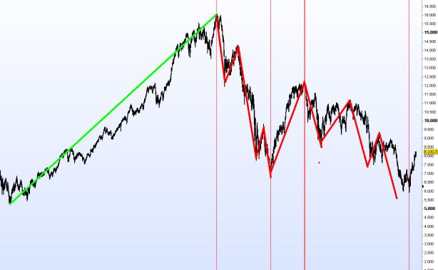 ibex-de-techo-a-suelo-3-510x349% - IBEX 2002-2012: ¿Fin de un ciclo bursátil completo (impulso+corrección?
