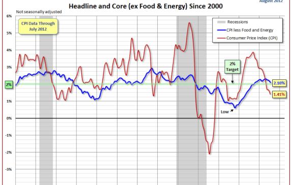 la-gasolina-y-el-ipc-510x365% - Estudiamos la evolución de la gasolina en EEUU