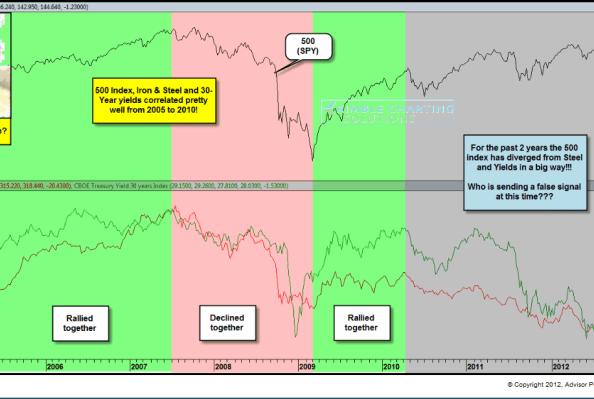 mas-divergencias-en-usa-510x248% - Más divergencias bajistas entre mercados en EEUU