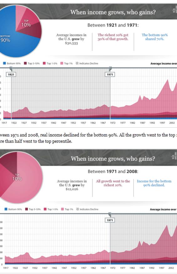 quien-se-lleva-los-beneficios-del-crecimiento-510x667% - ¿Seguirá existiendo la clase de media en el mundo occidental?
