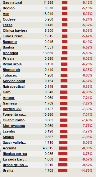 valores-espaNoles-que-pierden-mas-de-un-5% - Valores españoles que pierden más de un 5% hoy