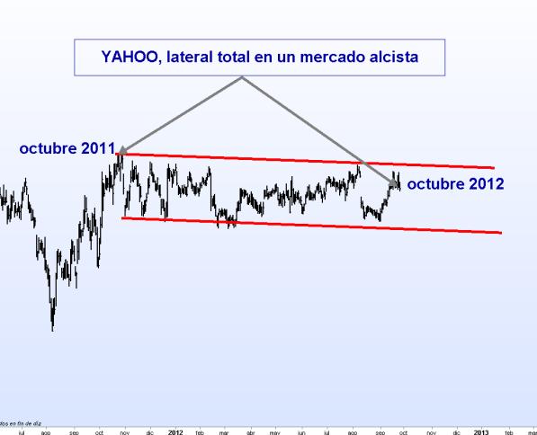 yahoo-27-septiembre-2012-bolsacanaria-510x355% - Yahoo lateral total en un mercado alcista global