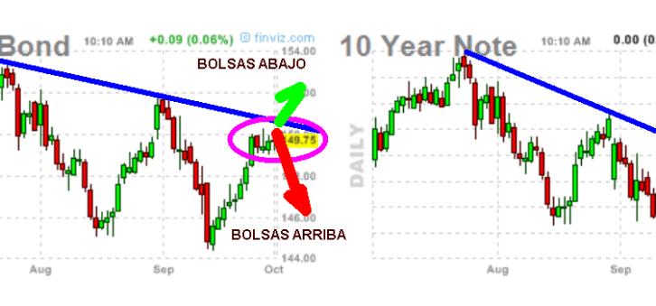 BONOS-USA-2-octubre-2012-510x156% - Seguimos con más interés la cotizacióN  de TBOND 30 Y. y NOTES 10 Y. que la de Wall Street