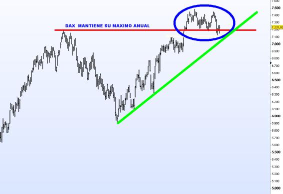 DAX-27-OCTUBRE-2012-510x390% - Los indices y sus máximos anuales recién perdidos