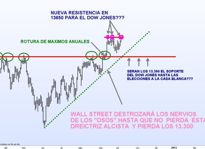 DOW-JONES-8-OCTUBRE-APERTURA-510x316% - Apertura en USA así vemos al Dow