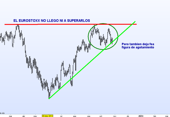 EURO-STOXX-27-OCTUBRE-2012-510x317% - Los indices y sus máximos anuales recién perdidos