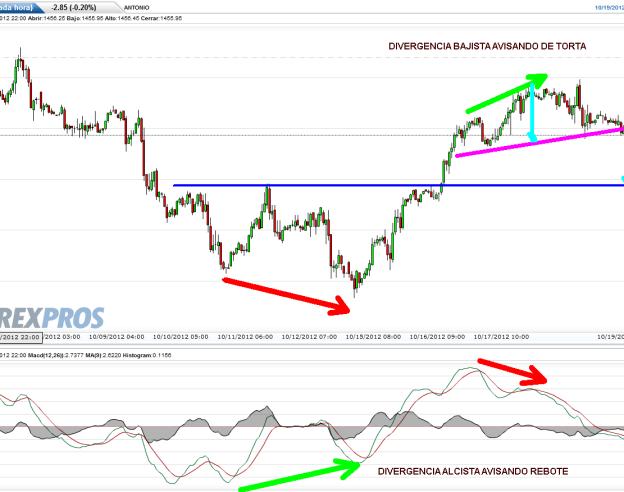 SP-500-FUTURO-19-OCTUBRE-2012-510x351% - Si el SP500 no pierde hoy un 0.5% como mínimo ya es para cerrar el NYSE