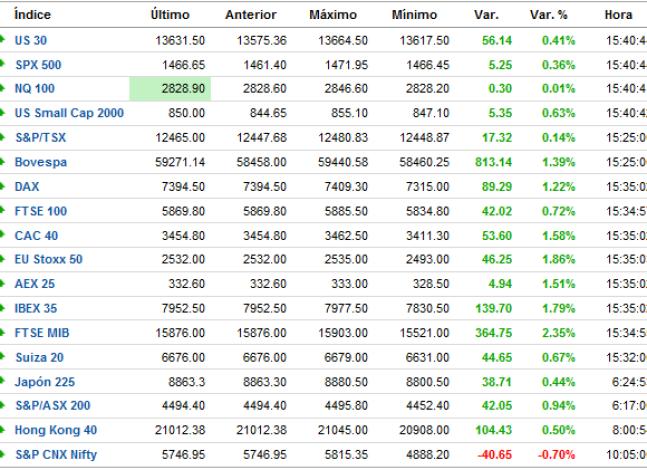 cierre-de-mercados1-510x350% - Se acabó la semana con Wall Street por encima de sus máximos del vencimiento trimestral contra todo pronostico