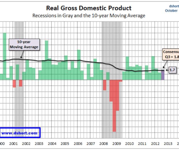 crecimiento-real-pib-usa-510x377% - Crecimiento real del producto interior bruto de los EEUU