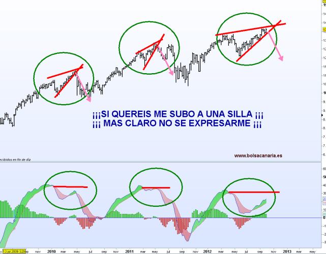 dow-jones-divergencias-bolsacanaria1-510x377% - Cuidado, cuidado .... (R)