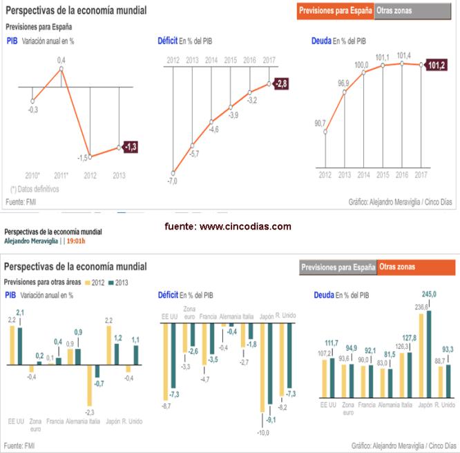 perspectivas-fmi-octubre-2012-510x517% - Perspectivas FMI Octubre 2012