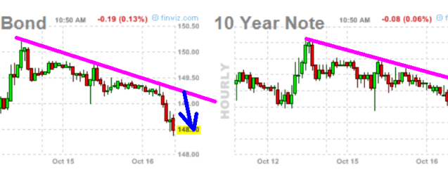 tbond-y-nota-16-octubre-2012-510x149% - El Dow Jones es insultantemente alcista