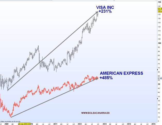 visa-versus-american-express-bolsacanaria-510x391% - Las que se iban a hundir tras la crisis subprime: Visa y American Express