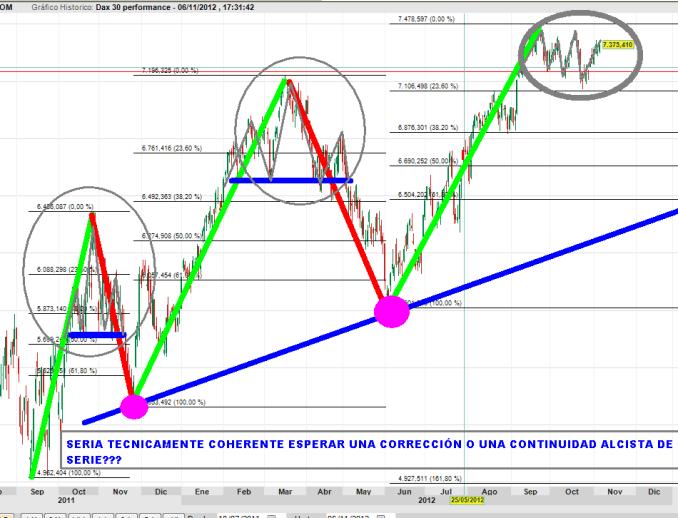 DAX-7-NOVIEMBRE-2012-BOLSCANARIA-510x327% - En el DAX lo lógico sería esperar una fuerte corrección a corto plazo ¿o no?